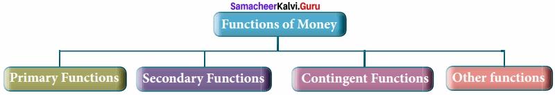 Samacheer Kalvi 12th Economics Solutions Chapter 5 Monetary Economics