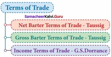 Samacheer Kalvi 12th Economics Solutions Chapter 7 International Economics