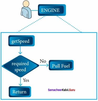12th Computer Science Chapter 1 Samacheer Kalvi