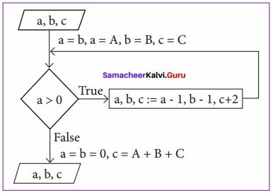 12th Computer Science 1st Lesson Book Back Answers Samacheer Kalvi