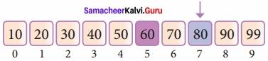Samacheer Kalvi 12th Computer Science Solutions Chapter 4 Algorithmic Strategies