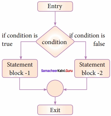 Samacheer Kalvi 12th Computer Science Solutions Chapter 6 Control Structures