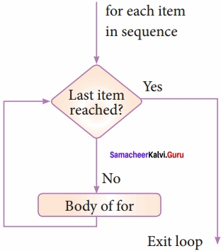 12th Computer Science Chapter 6 Book Back Answers Samacheer Kalvi