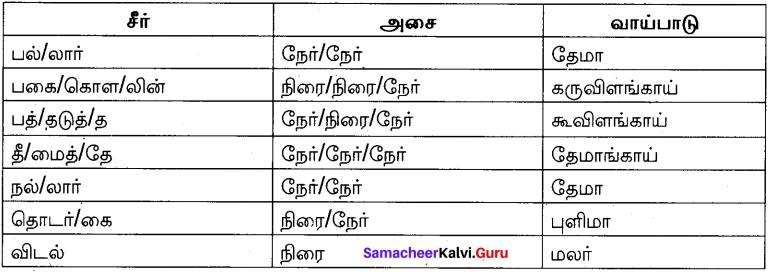 Samacheer Kalvi 10th Tamil Model Question Paper 2 image - 2
