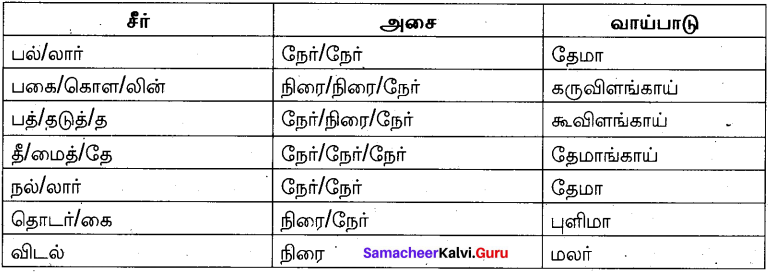 Samacheer Kalvi 10th Tamil Model Question Paper 2 image - 5