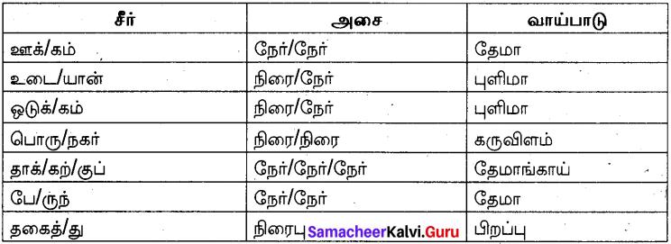 Samacheer Kalvi 10th Tamil Model Question Paper 3 image - 1