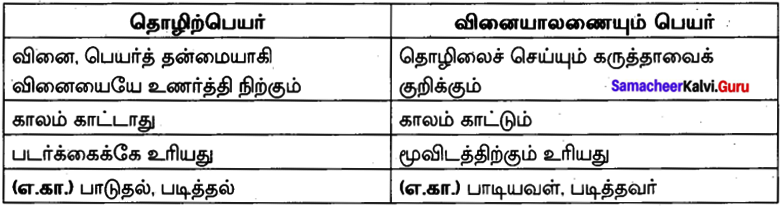 Samacheer Kalvi 10th Tamil Model Question Paper 4 image - 2