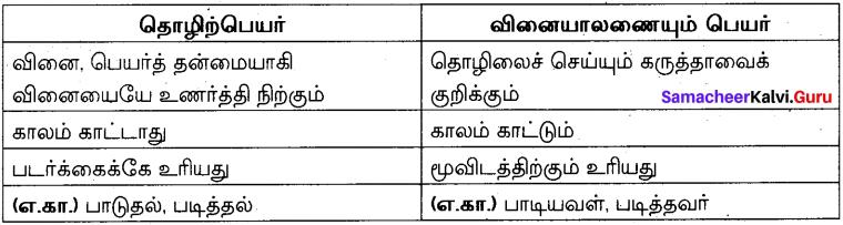 Samacheer Kalvi 10th Tamil Model Question Paper 5 image - 1