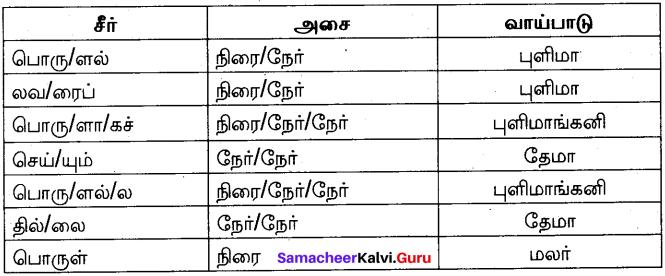 Samacheer Kalvi 10th Tamil Model Question Paper 5 image - 2