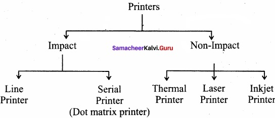 Samacheer Kalvi 11th Computer Applications Solutions Chapter 1 Introduction to Computers