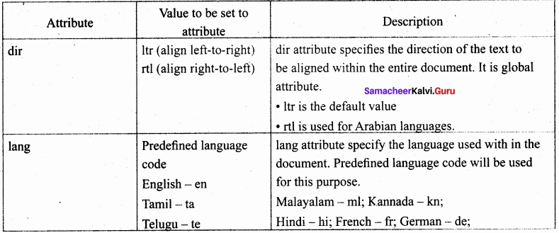 Samacheer Kalvi 11th Computer Applications Solutions Chapter 10 HTML - Structural Tags