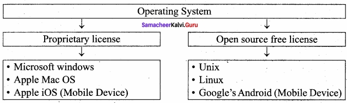 Samacheer Kalvi 11th Computer Applications Solutions Chapter 4 Theoretical Concepts of Operating System