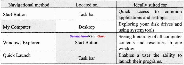 Samacheer Kalvi 11th Computer Application Chapter 5 Working with Typical Operating System