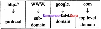 Samacheer Kalvi 11th Computer Applications Solutions Chapter 9 Introduction to Internet and Email