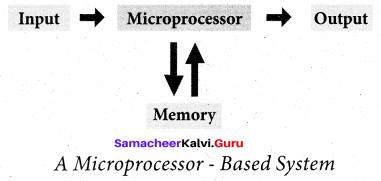 Class 11 Computer Science Chapter 3 Notes Samacheer Kalvi