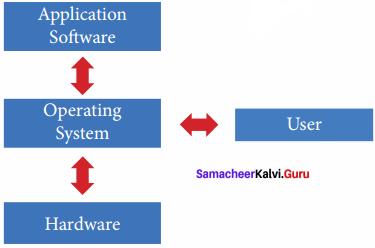 Samacheer Kalvi Guru 11th Computer Science