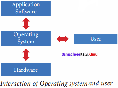 Theoretical Concepts Of Operating System Samacheer Kalvi