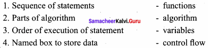 Samacheer Kalvi 11th Computer Science Solutions Chapter 6 Specification and Abstraction