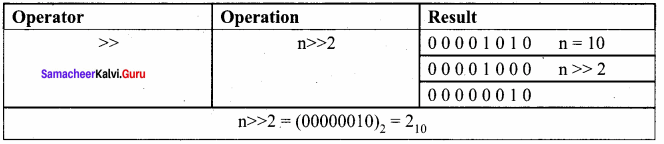 11th Computer Science Chapter 9 Book Back Answers Samacheer Kalvi