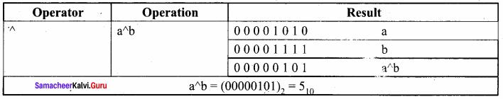 Samacheer Kalvi 11th Computer Science Chapter 9
