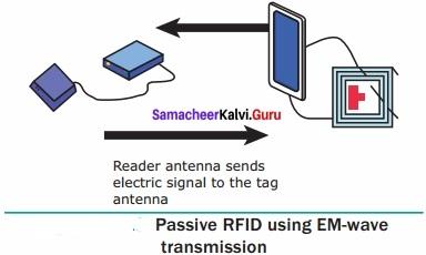 Class 10 Maths Solution Chapter 4 Samacheer Kalvi