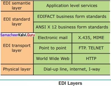 Samacheer Kalvi 12th Computer Applications Solutions Chapter 18 Electronic Data Interchange - EDI