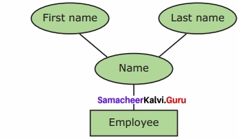 Samacheer Kalvi 12th Computer Applications Solutions Chapter 3 Introduction to Database Management System