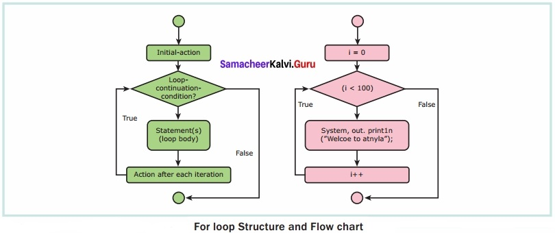 Samacheer Kalvi 12th Computer Applications Solutions Chapter 7 Looping Structure