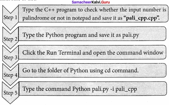 Samacheer Kalvi 12th Computer Science Solutions Chapter 14 Importing C++ Programs in Python