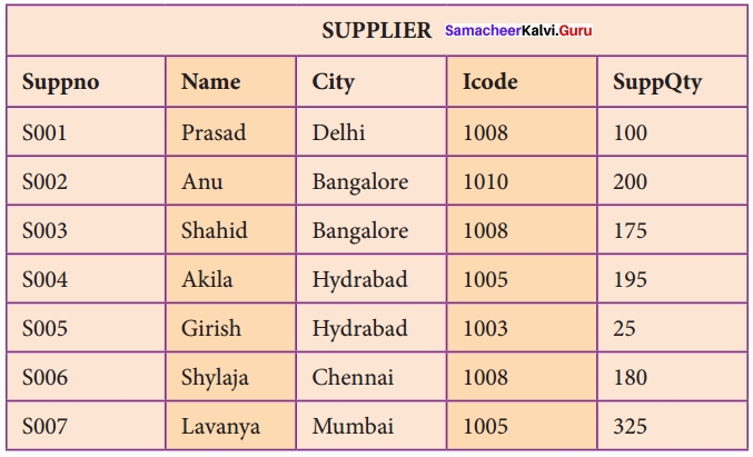 Samacheer Kalvi 12th Computer Science Solutions Chapter 15 Data Manipulation Through SQL