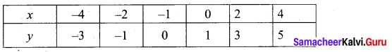 Tamil Nadu 10th Maths Model Question Paper 2 English Medium - 25