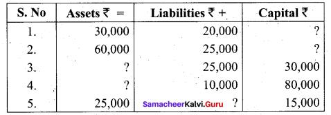Tamil Nadu 11th Accountancy Model Question Paper 1 English Medium - 10