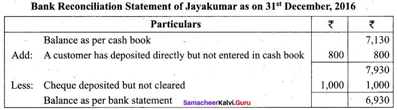 Tamil Nadu 11th Accountancy Model Question Paper 1 English Medium - 4