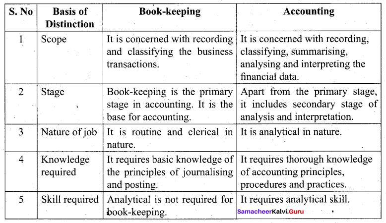 Tamil Nadu 11th Accountancy Model Question Paper 1 English Medium - 9