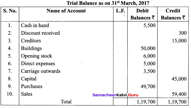 Tamil Nadu 11th Accountancy Model Question Paper 3 English Medium - 20
