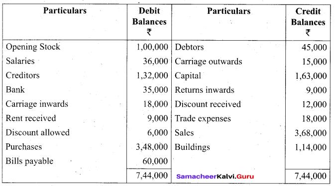 Tamil Nadu 11th Accountancy Model Question Paper 4 English Medium - 23