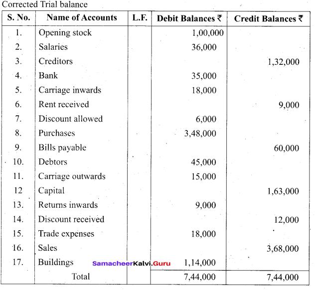 Tamil Nadu 11th Accountancy Model Question Paper 4 English Medium - 24