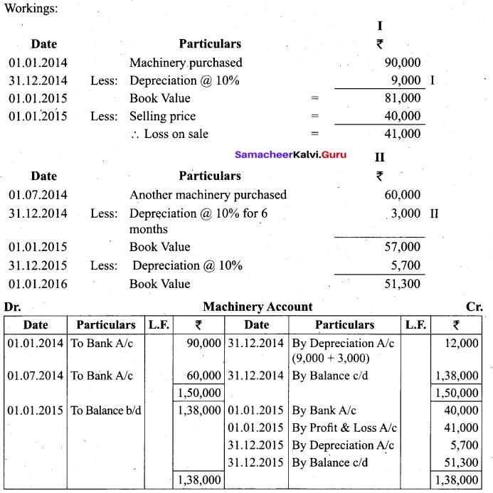 Tamil Nadu 11th Accountancy Model Question Paper 4 English Medium - 34