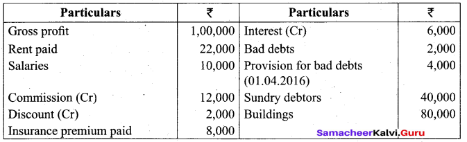 Tamil Nadu 11th Accountancy Model Question Paper 4 English Medium - 37