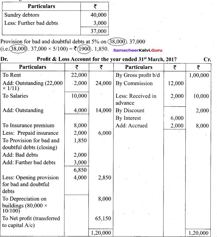 Tamil Nadu 11th Accountancy Model Question Paper 4 English Medium - 38
