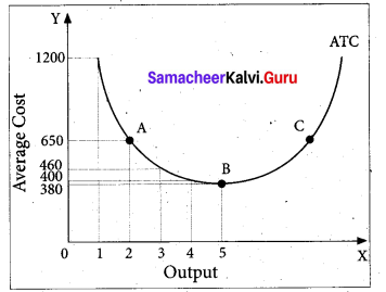 Tamil Nadu 11th Economics Model Question Paper 1 English Medium - 11