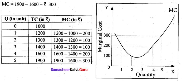 Tamil Nadu 11th Economics Model Question Paper 1 English Medium - 12