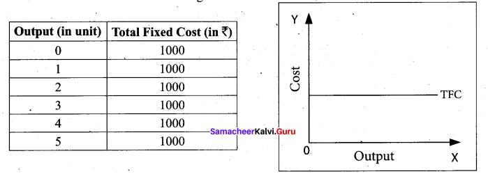 Tamil Nadu 11th Economics Model Question Paper 1 English Medium - 5