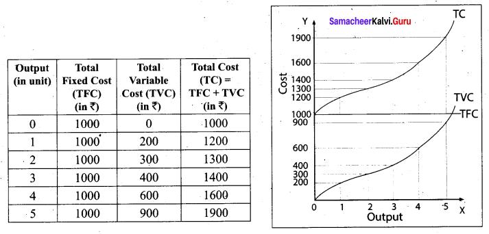 Tamil Nadu 11th Economics Model Question Paper 1 English Medium - 7