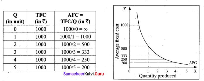 Tamil Nadu 11th Economics Model Question Paper 1 English Medium - 8