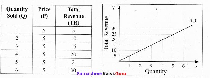 Tamil Nadu 11th Economics Model Question Paper 2 English Medium - 3