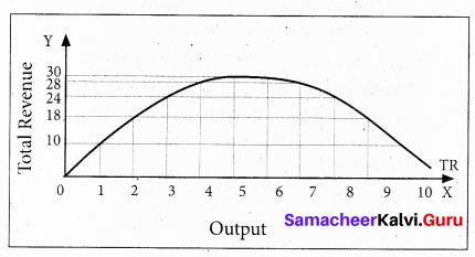 Tamil Nadu 11th Economics Model Question Paper 2 English Medium - 4