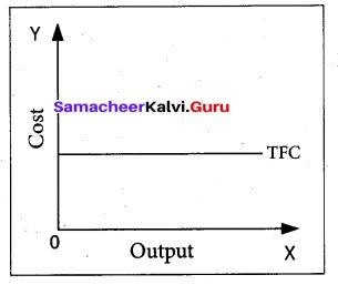 Tamil Nadu 11th Economics Model Question Paper 3 English Medium - 15