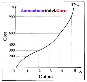 Tamil Nadu 11th Economics Model Question Paper 3 English Medium - 16