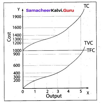 Tamil Nadu 11th Economics Model Question Paper 3 English Medium - 18